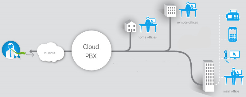 dich-vu-tong-dai-cloud-pbx